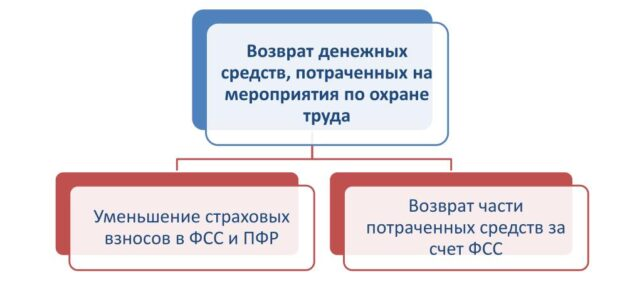 ИНФОРМАЦИОННЫЙ БЮЛЛЕТЕНЬ № 37 Использование средств ФСС